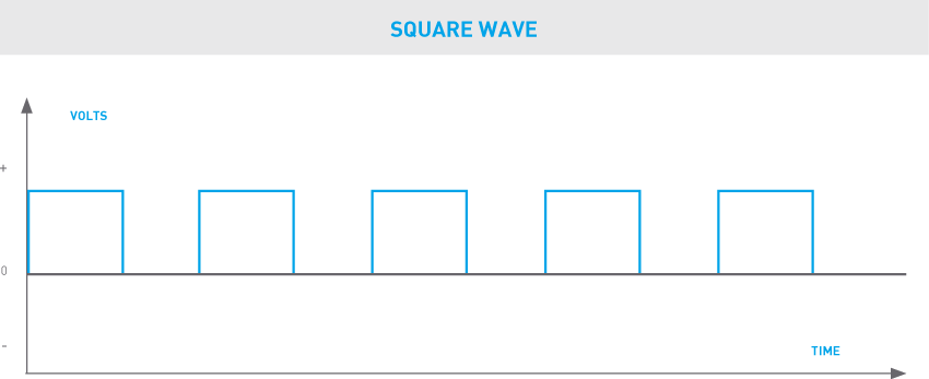 phaseslim-square-wave